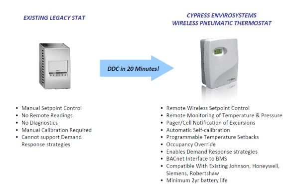 cypress envirosystems retrofit from pneumatic to ddc How HVAC Systems Work Diagram 10 25 savings in hvac energy consumption and qualifies for up to 7 leed points associated with continuous missioning and building automation